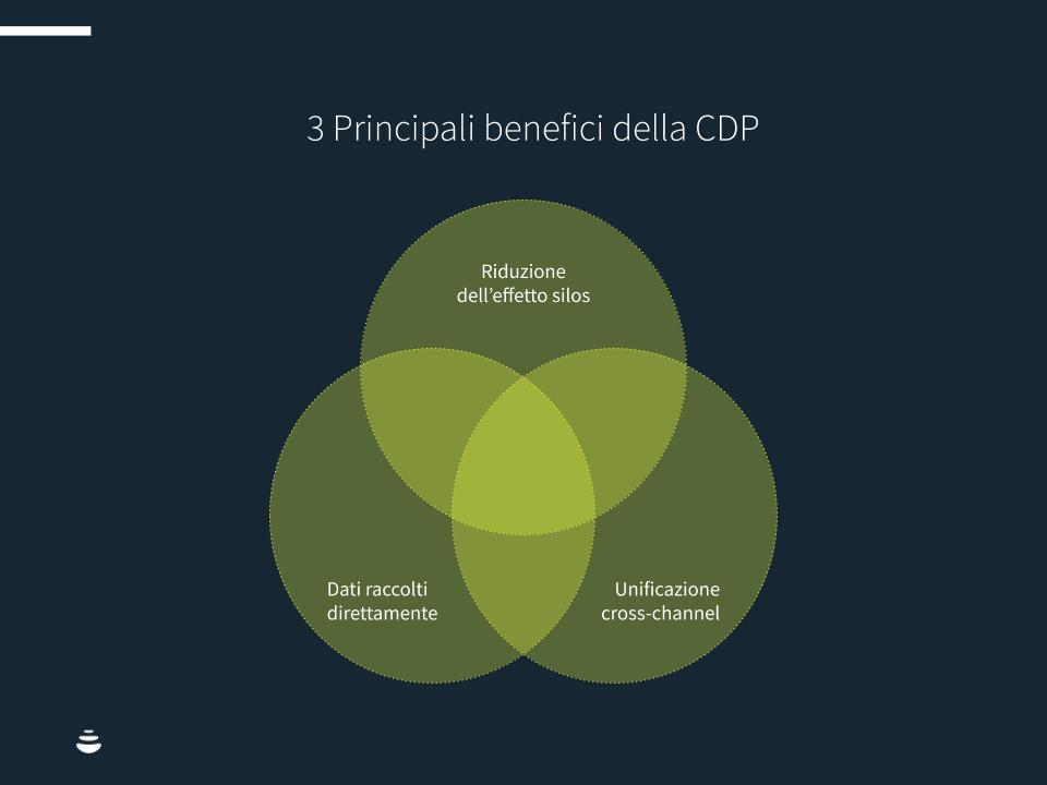 Infografica: 3 Principali benefici della CDP