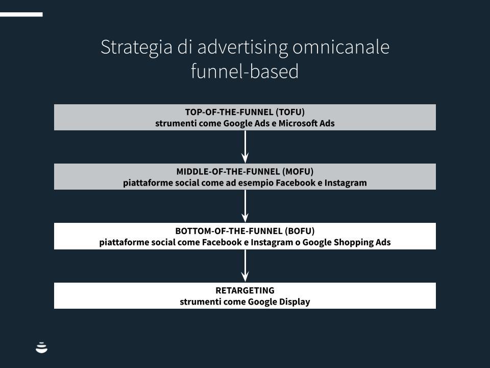 Advertising-omnichannel-CHART1