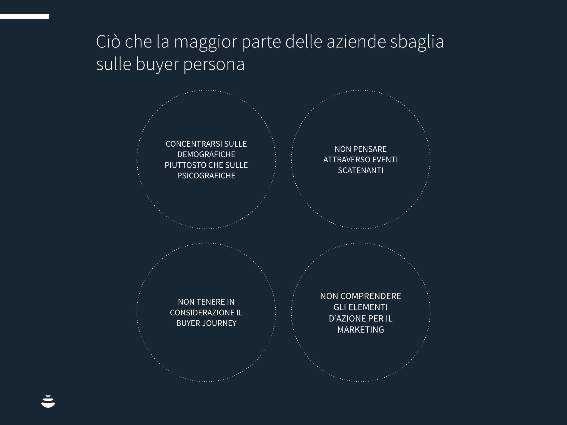 BUYER PERSONA COSA SBAGLIANO LE AZIENDE