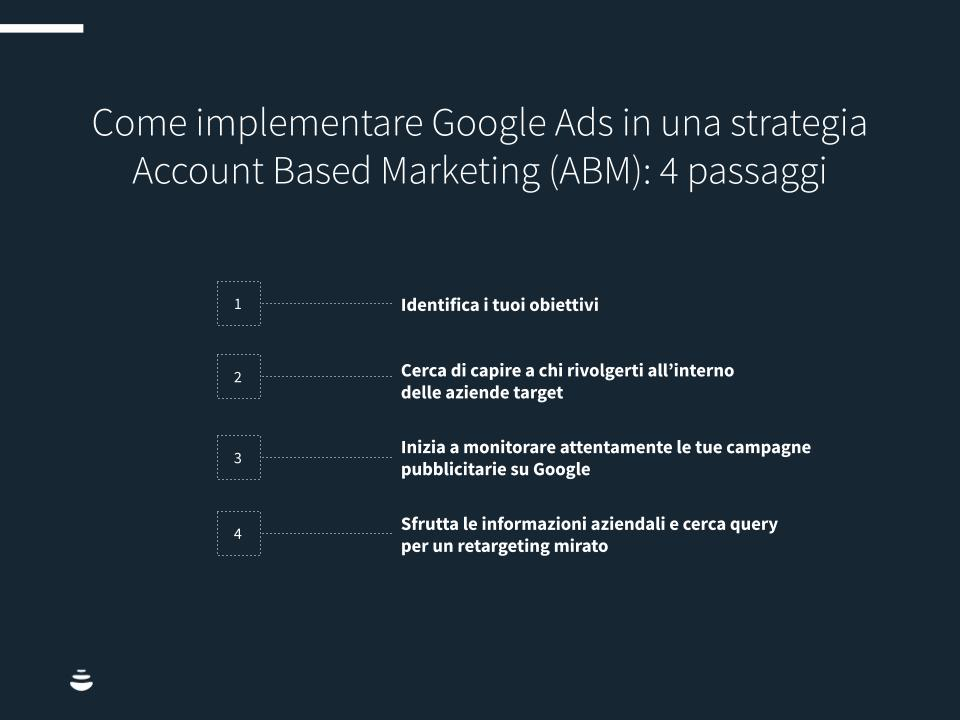 Infografica: come implementare Google Ads