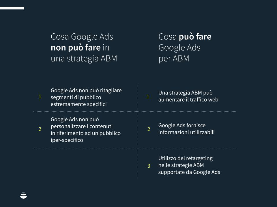Infografica: cosa può e non può fare Google Ads in una strategia ABM