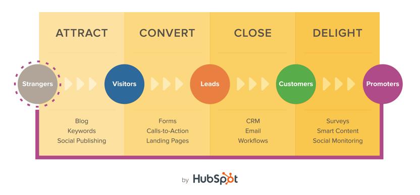 Inbound-Methodology-hubspot.png