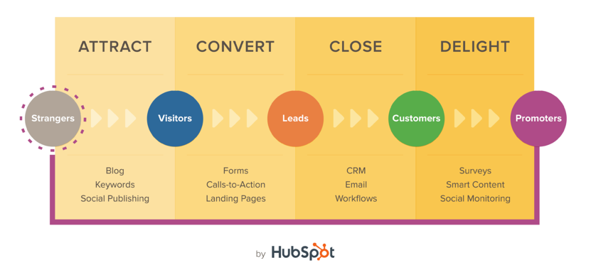 Inbound-Methodology-hubspot.png
