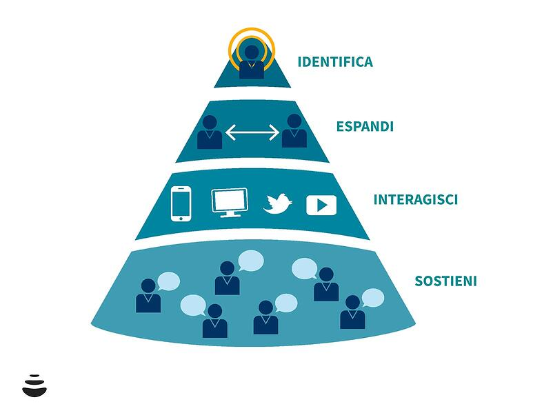 Account Based Marketing: significato, guida e strategia