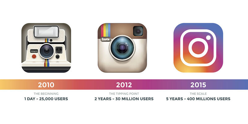 instagram-marketing-senza-advertising-3