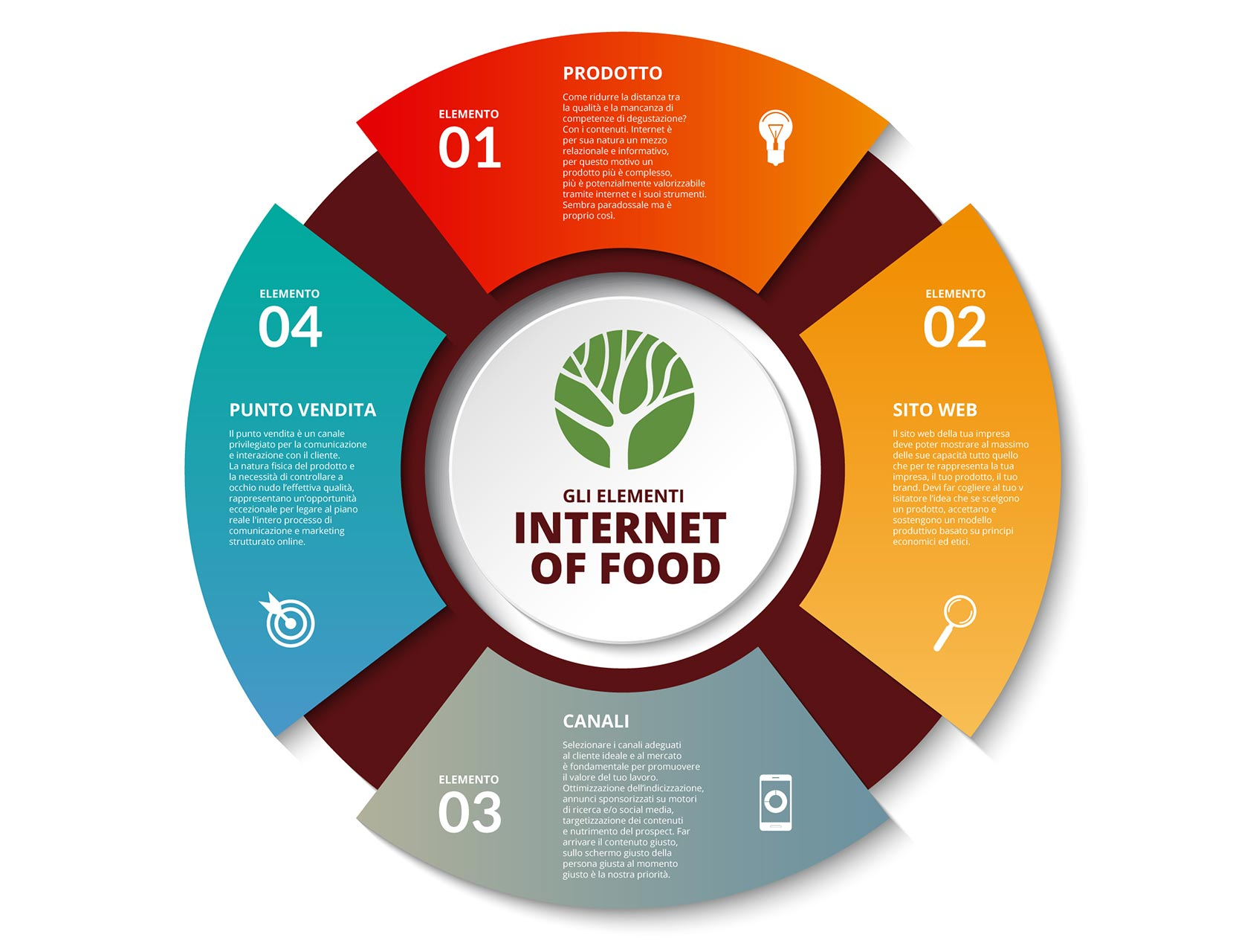 internet of food