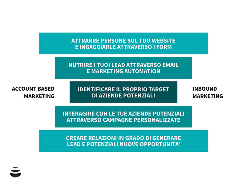 Inbound Marketing vs Account Based Marketing: qual è la strategia migliore per raggiungere il tuo cliente B2B?