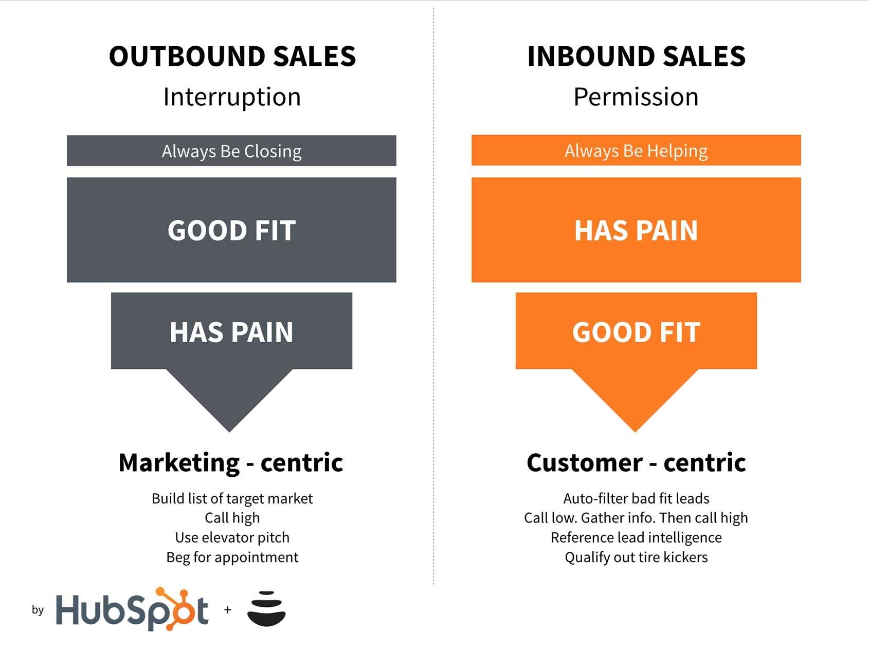 inbound-sales-funnel