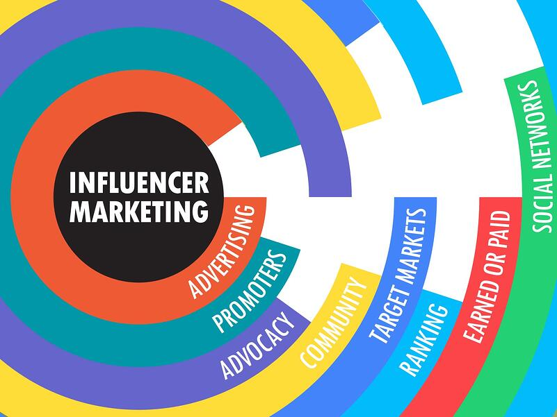 influencer-marketing-strategia-marketing-02.jpg