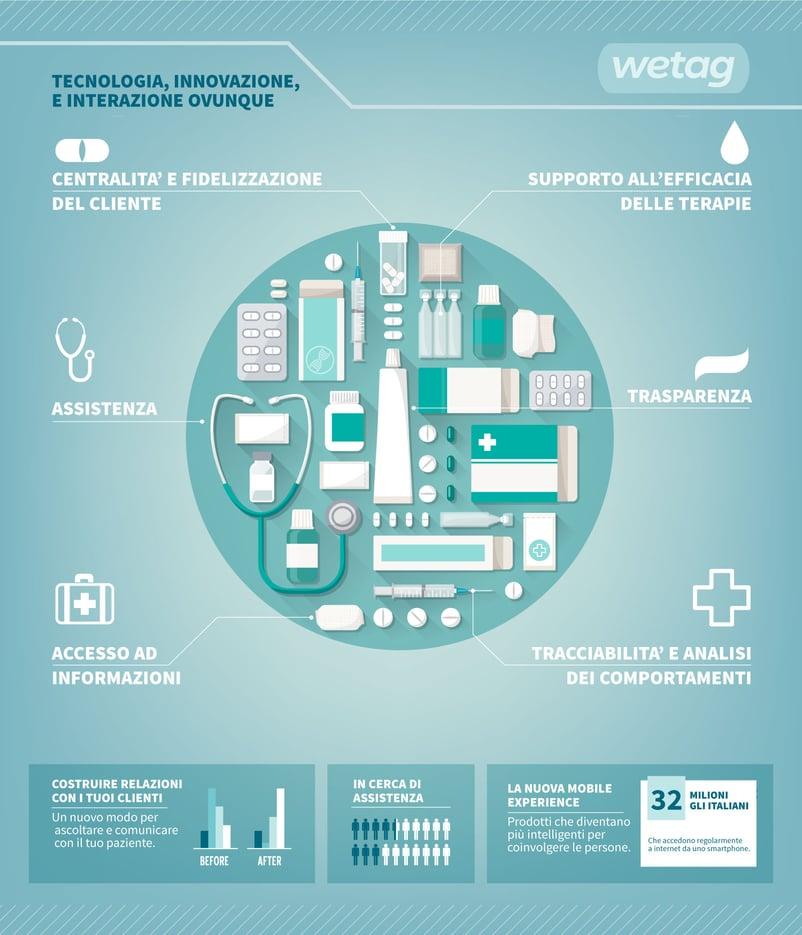 Informare attraverso il packaging nel farmaceutico e parafarmaceutico: nasce Wetag