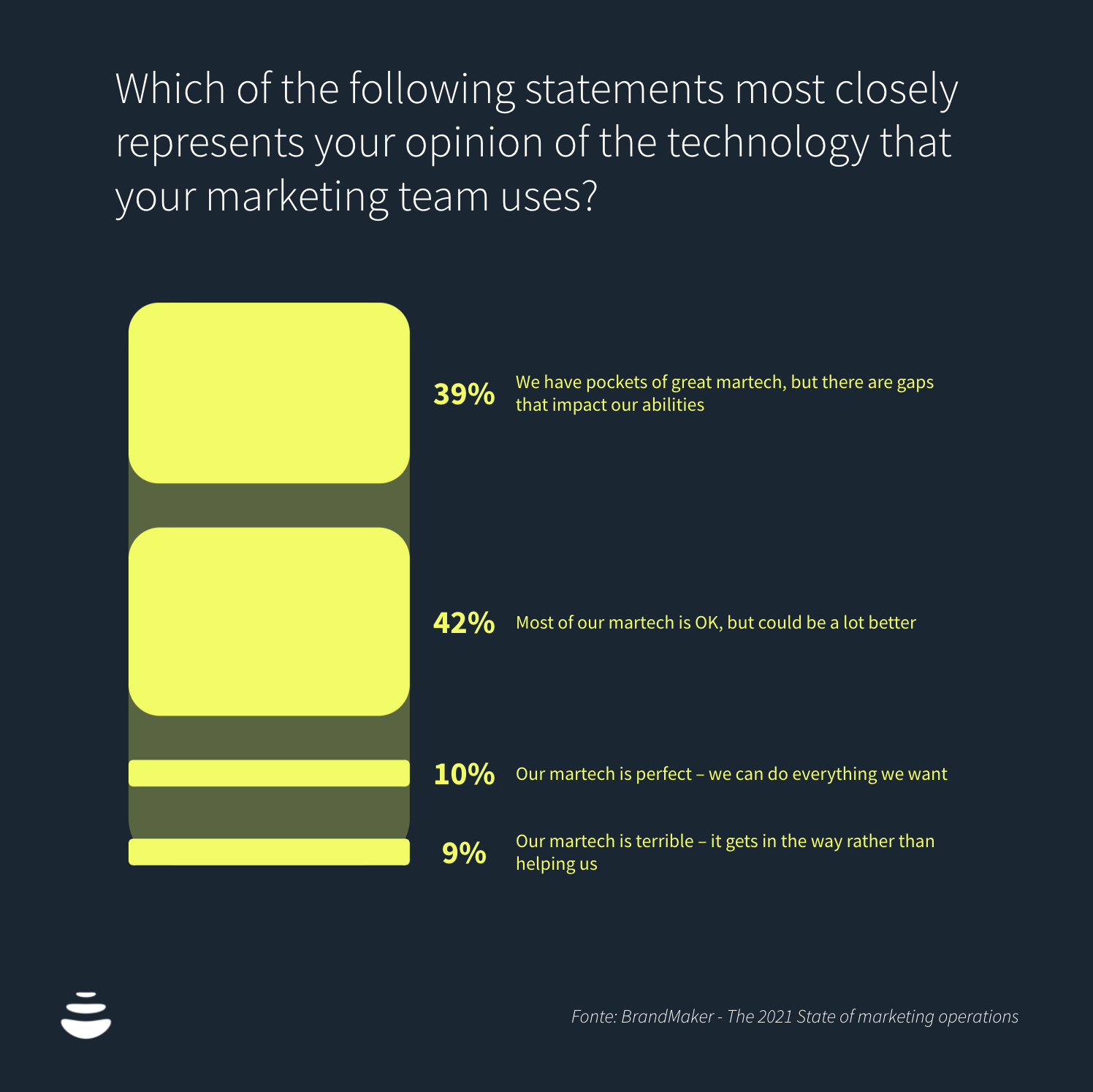 Which of the following statements most closely represents your opinion of the technology that your marketing team uses?
