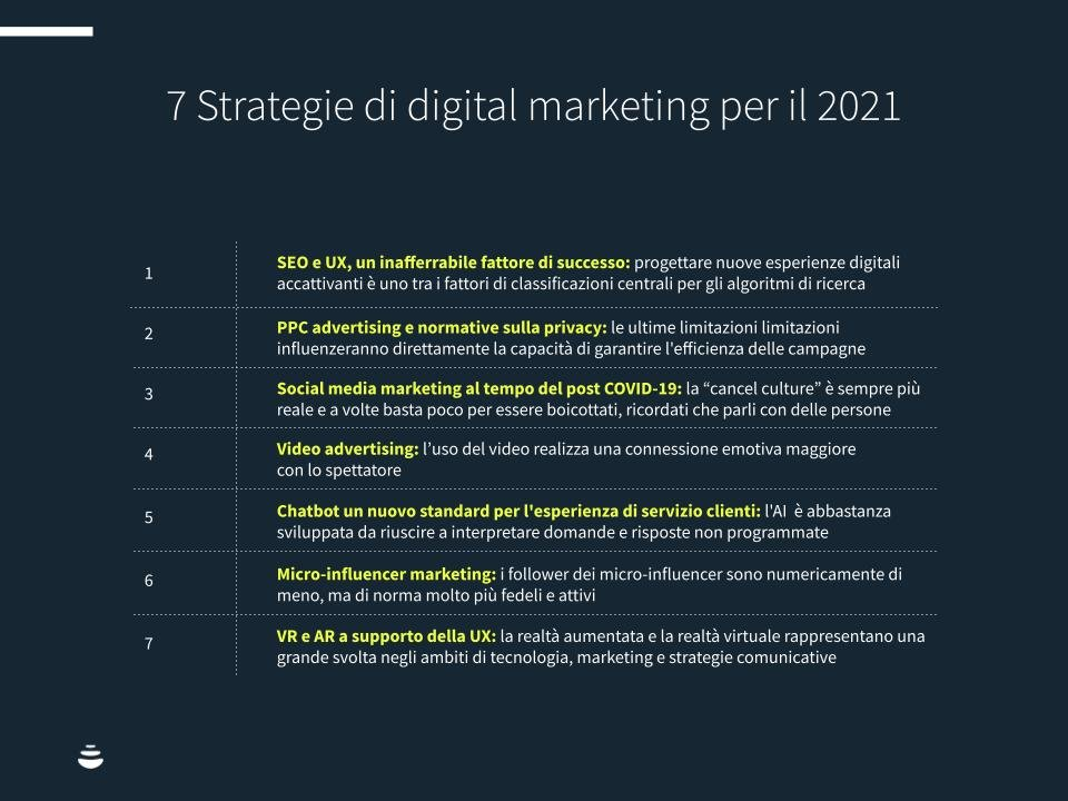 Digital-mkt-2021-chart1
