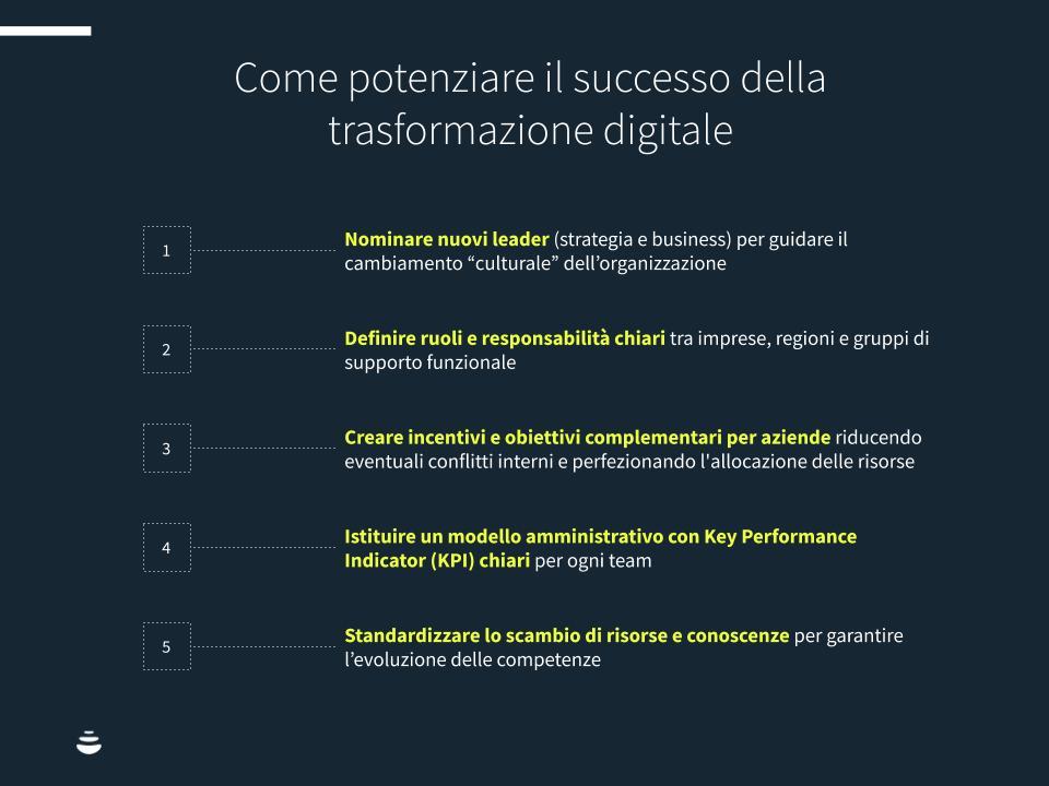 Digital-t-2020-chart1
