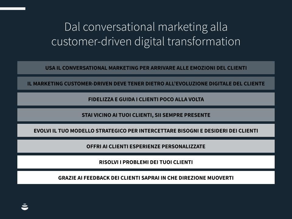 Digital-transf-c-driven-Chart3