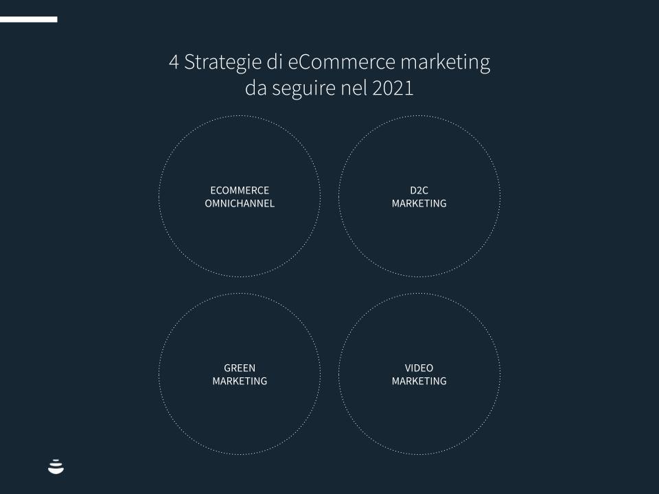 Ecomemrce-trend-2021-chart2