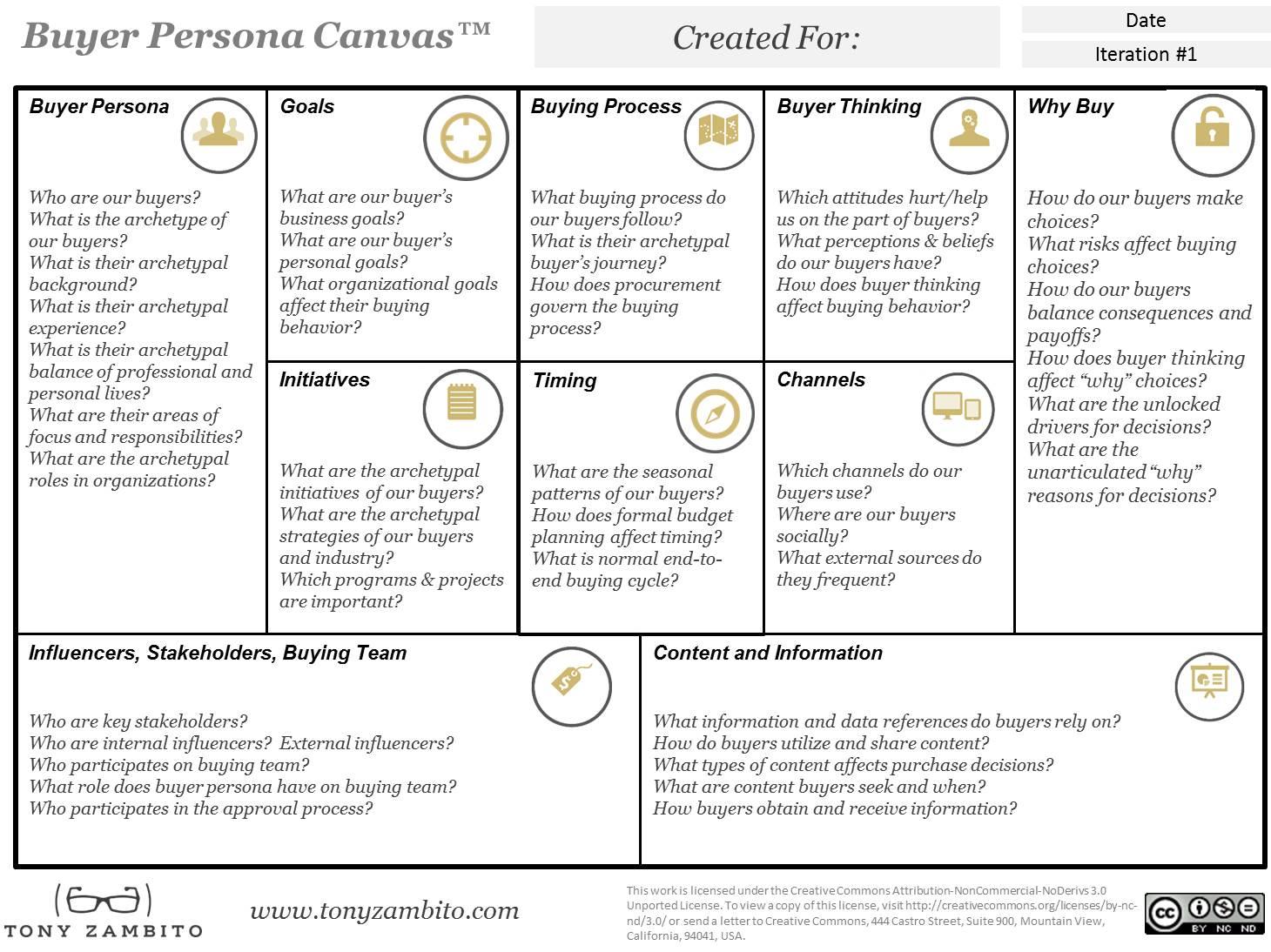 buyer persona canvas