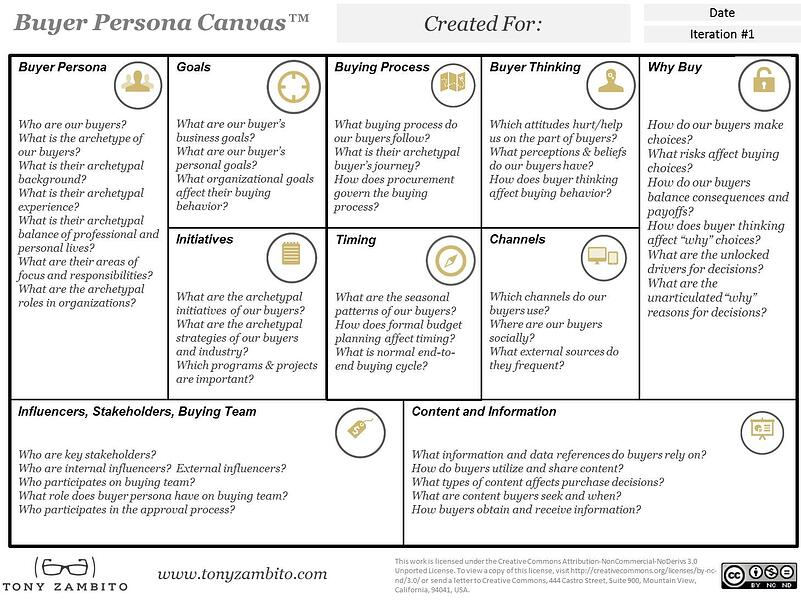 buyer persona canvas