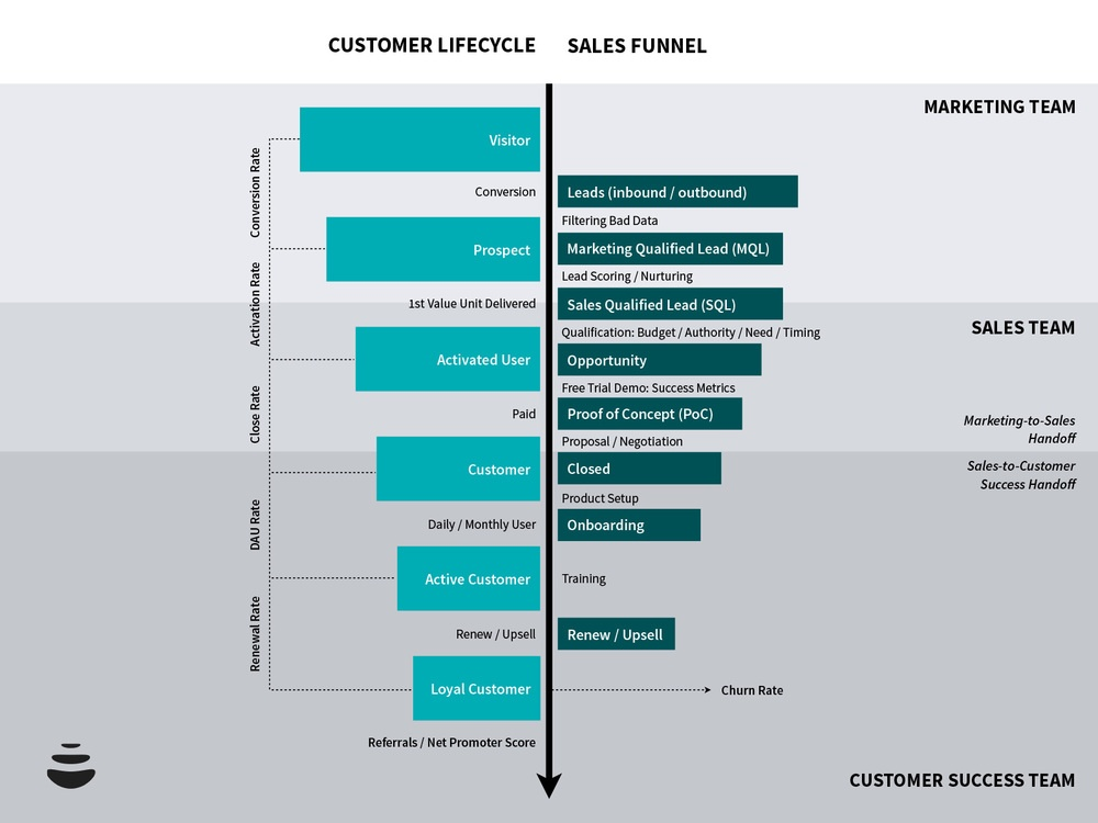 customer-lifecycle-e-sales-funnel-3-1