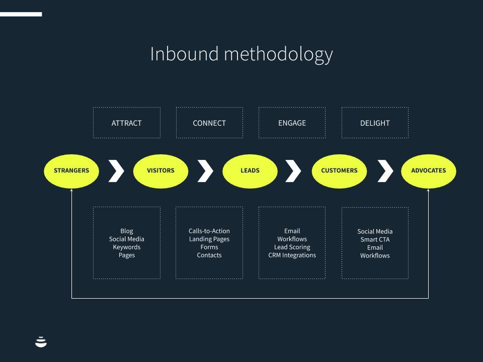 La metodologia inbound