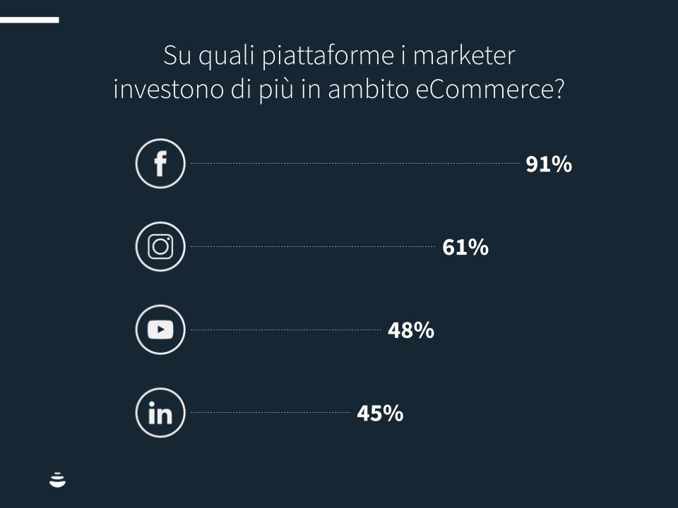 Investimenti-ecommerce-chart1