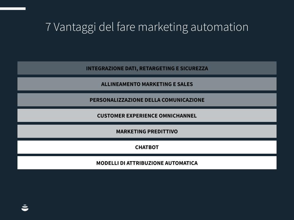 Marketing-automation-2021-chart1
