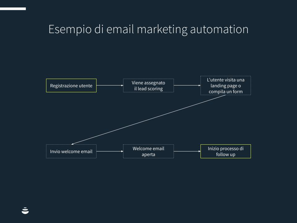 Marketing-email-automation-chart1