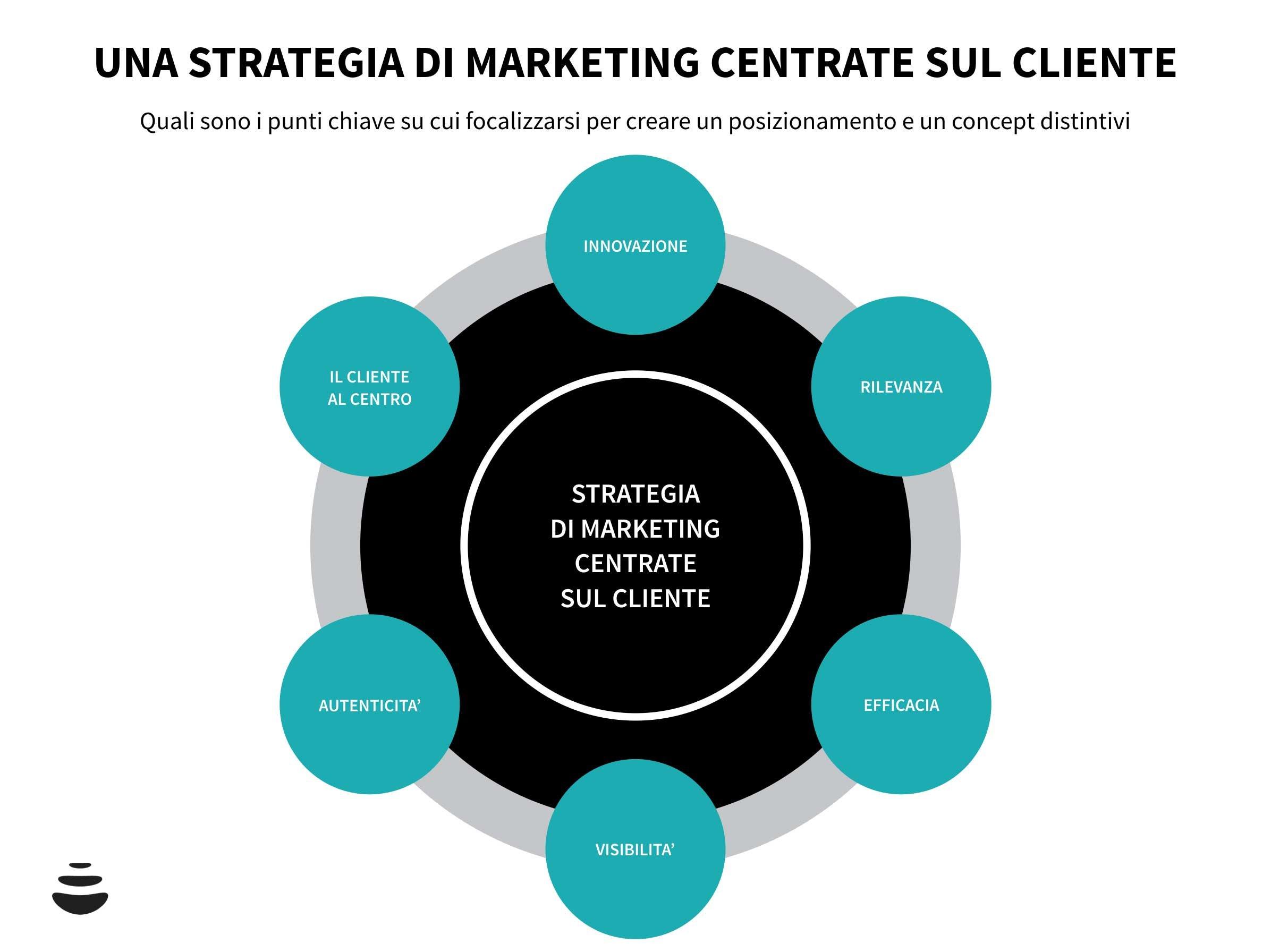 Marketing-per-integratori-alimentari_-perché-adottare-un-approccio-centrato-sul-cliente-02