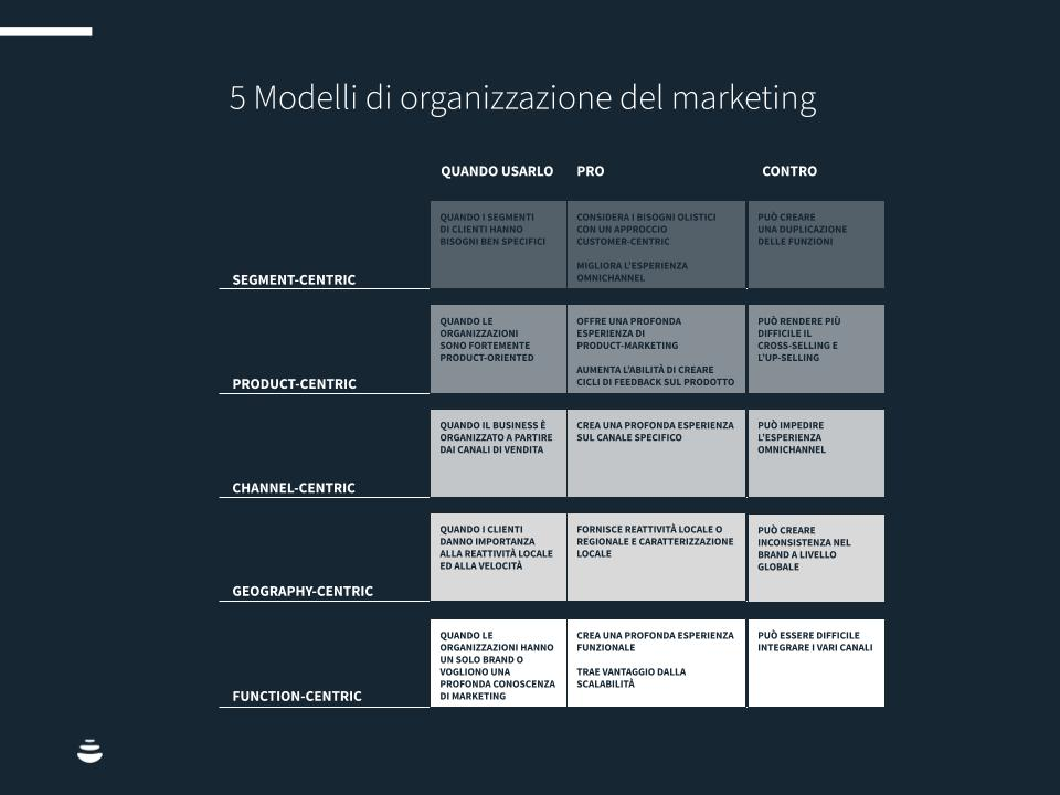 Marketing-team-chart2