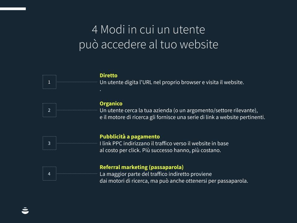 Infografica sui modelli di attibuzione: 4 modi in cui un utente può accedere al tuo sito