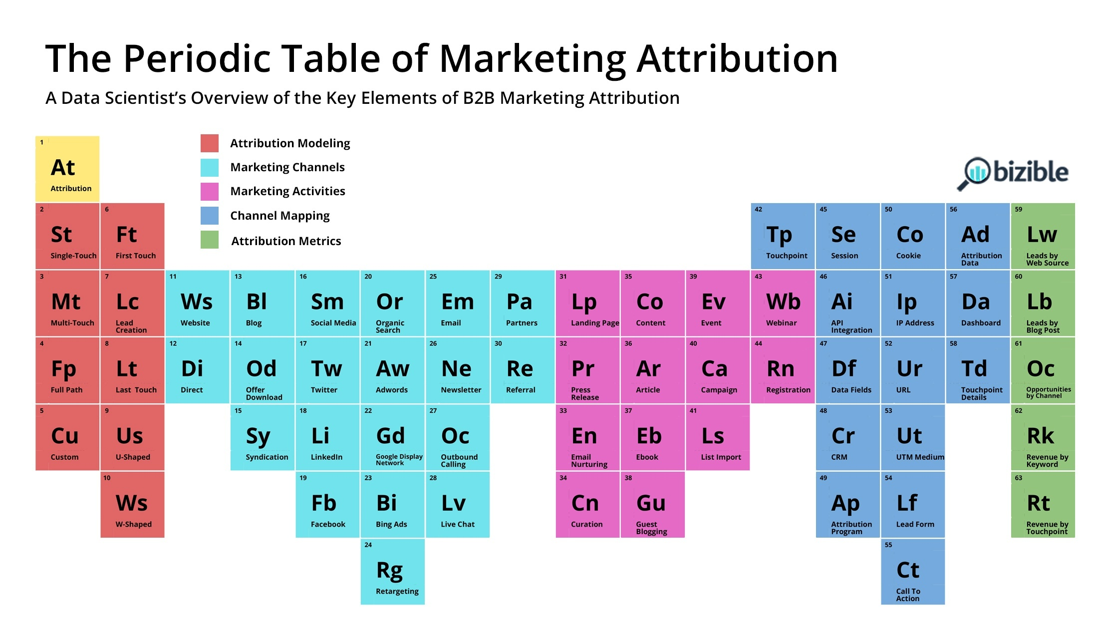 Periodic_Table_of_Marketing_Attribution