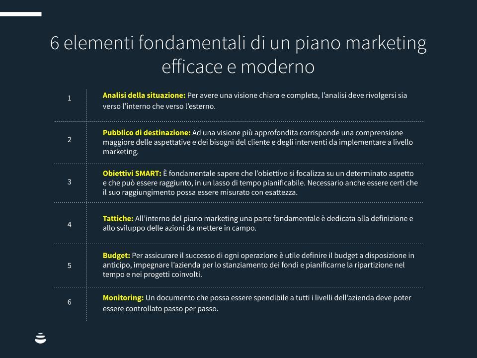 Piano-mkt-moderno-chart1