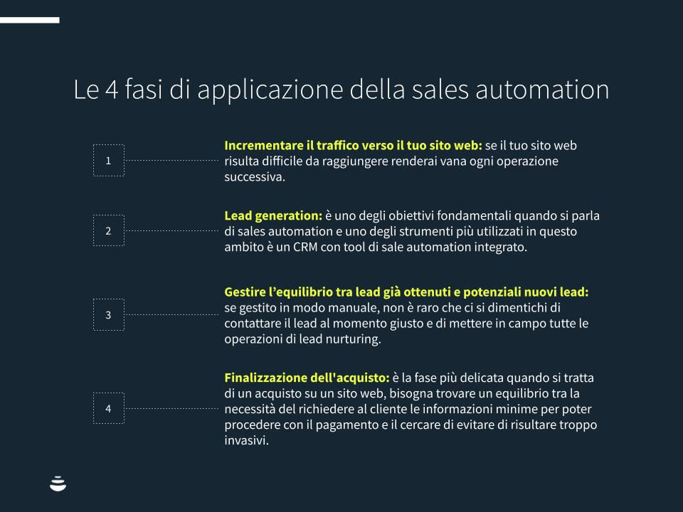 Sales-automation-Chart1