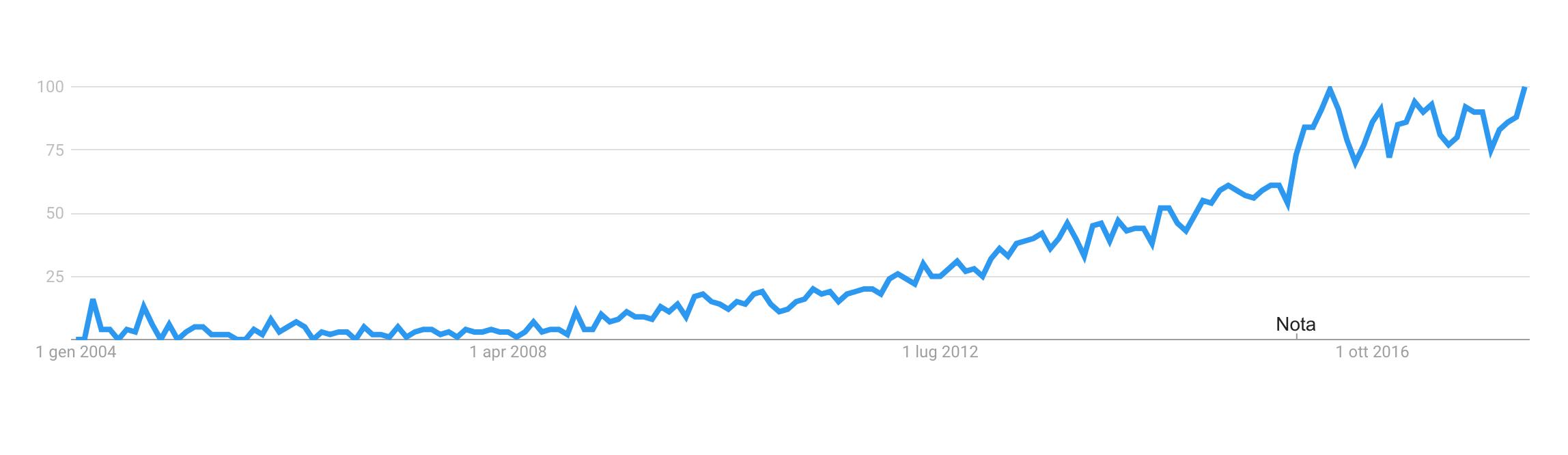 inbound marketing trend