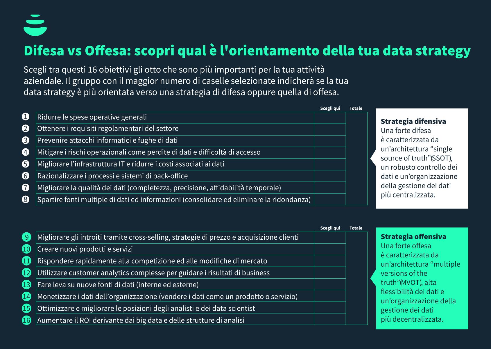 Esercizio data strategy