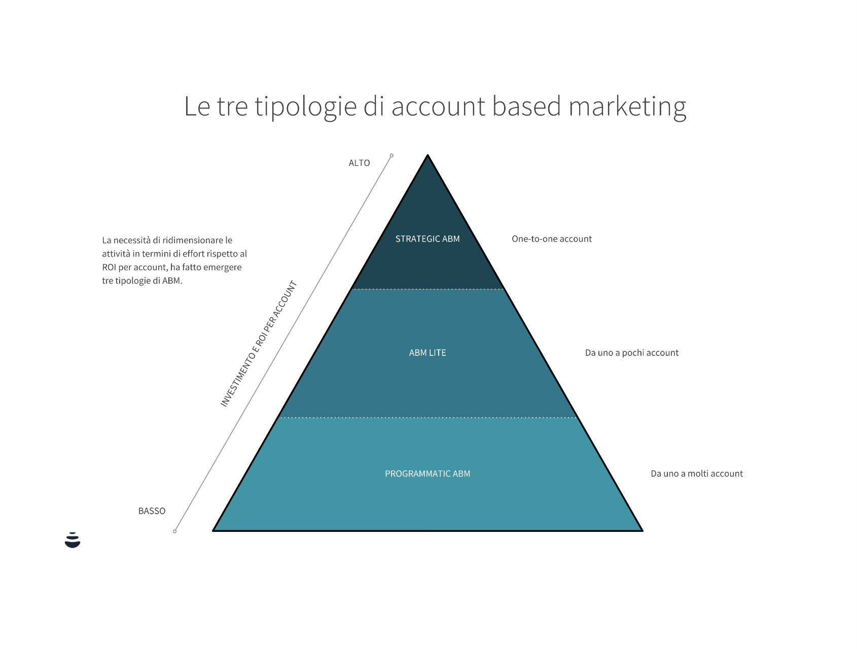 Account Based Markteting Tipologie
