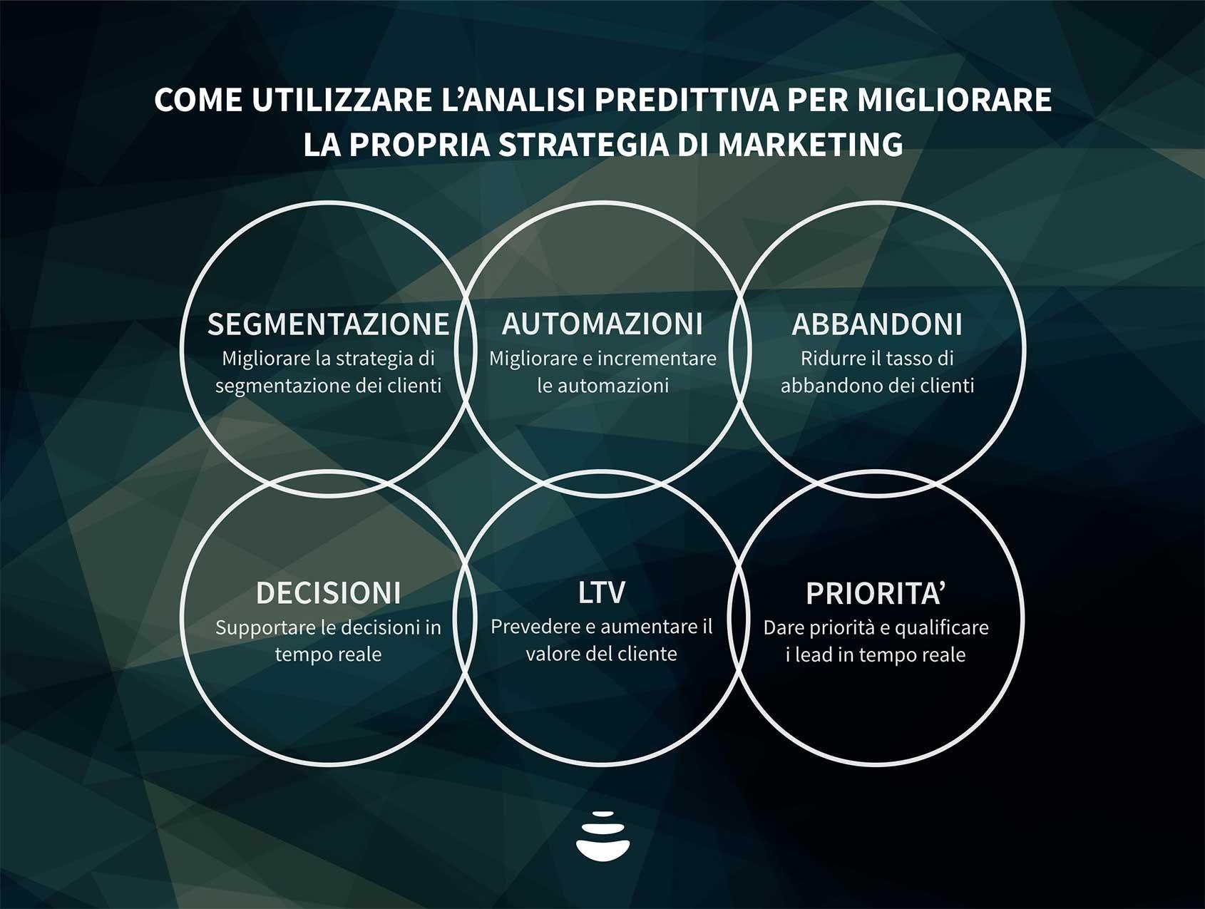 analisi e marketing predittivo