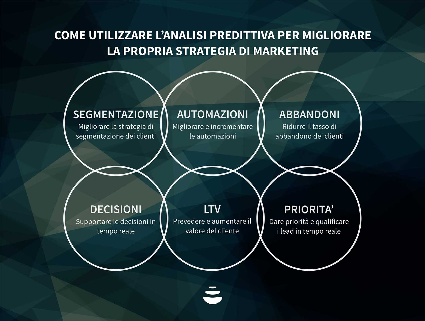 analisi e marketing predittivo