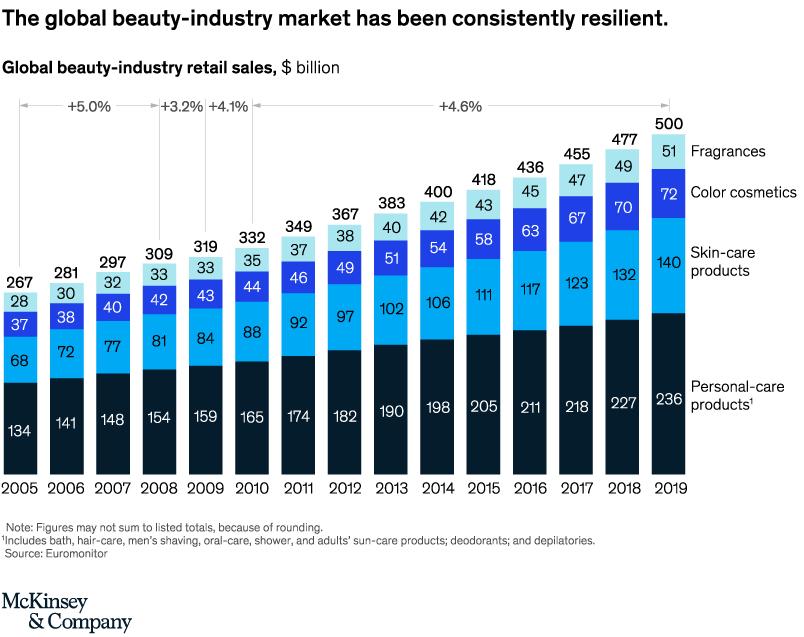 beauty-chart1