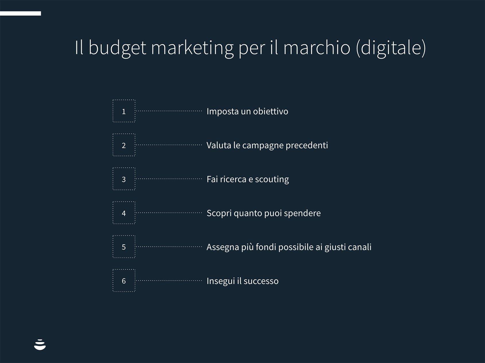 budget-marketing