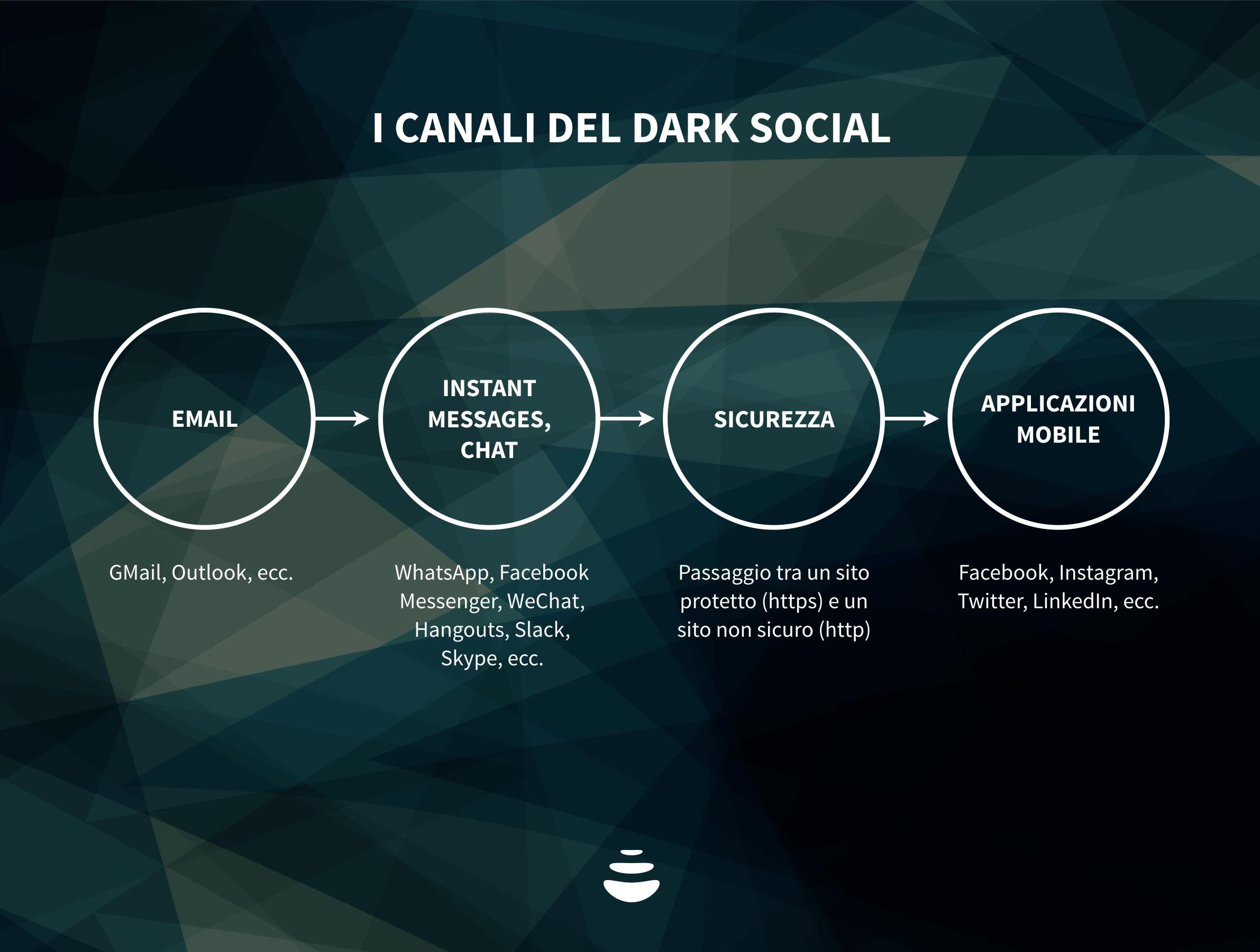 canali del dark social