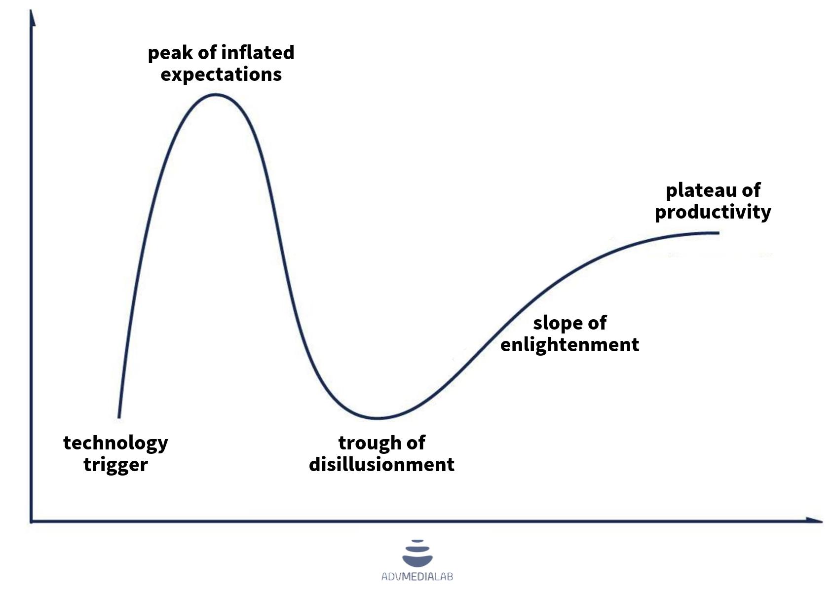 ciclo di Hype gartner
