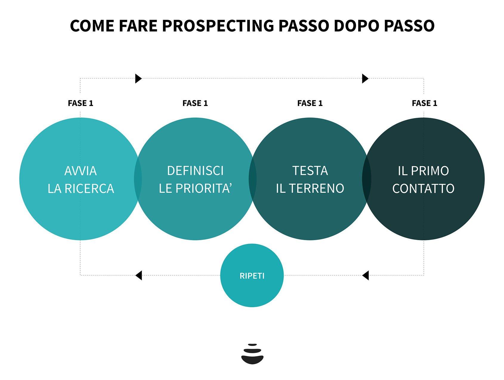 come-fare-sales-prospecting-01