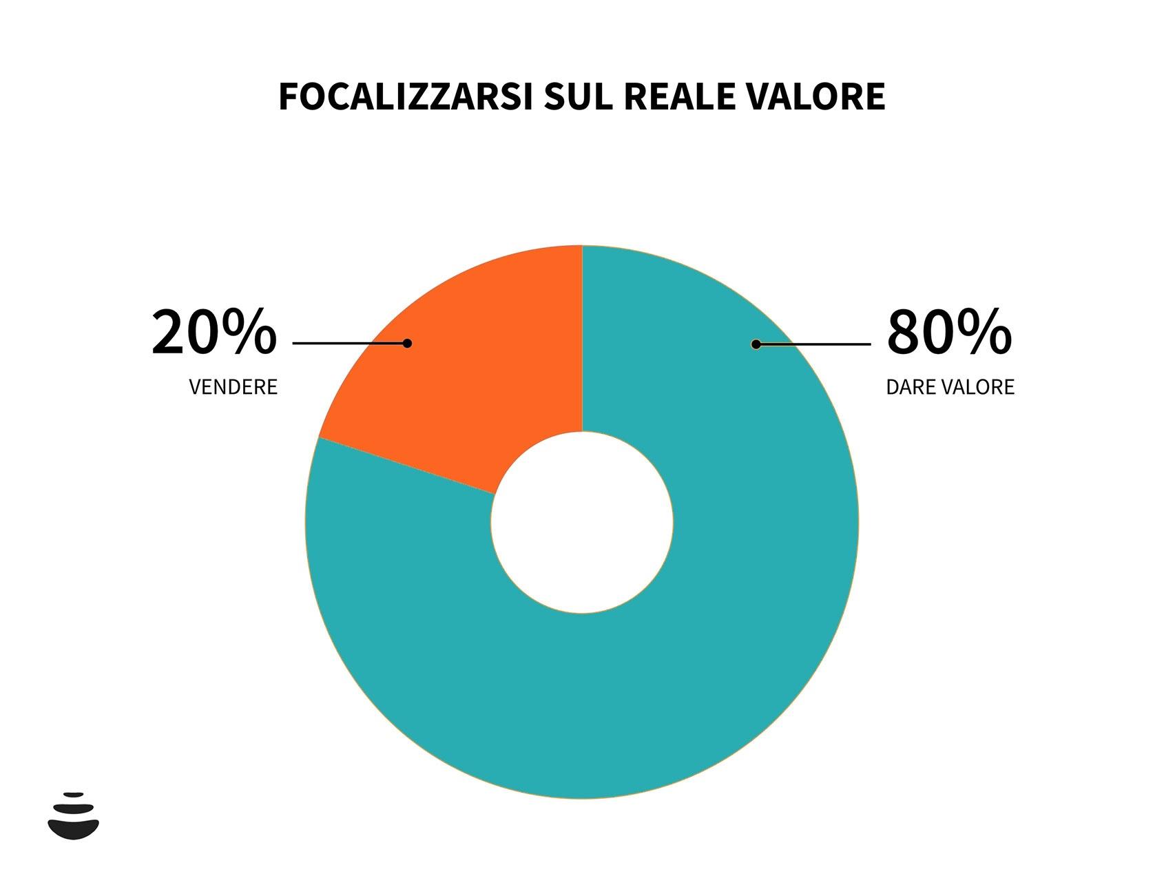 focalizzarsi sul reale valore