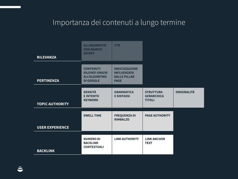 """Grafico """"importanza dei contenuti a lungo termine"""""""