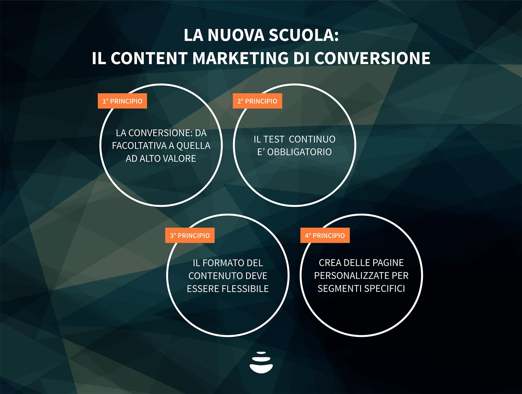 conversion rate optimization content marketing