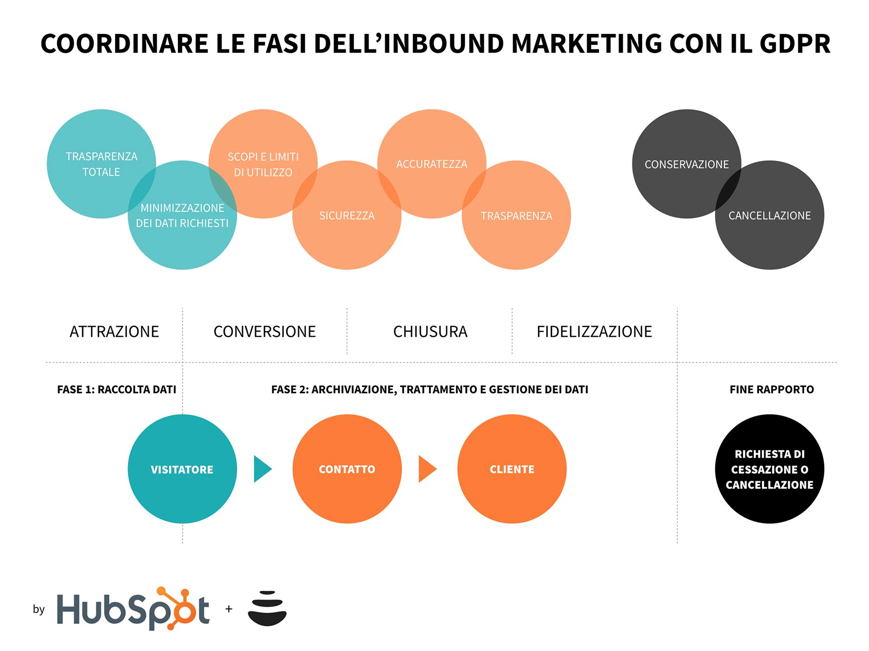 coordinare inbound marketing e gdpr