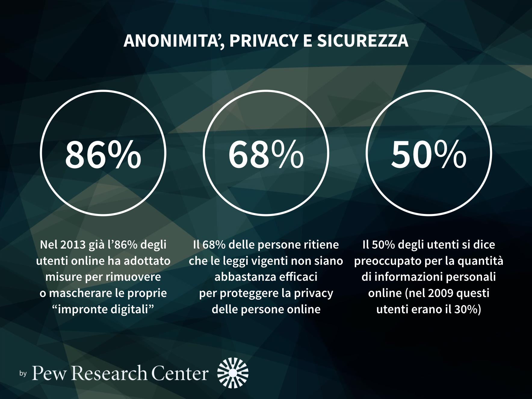 anonimità, privacy e sicurezza