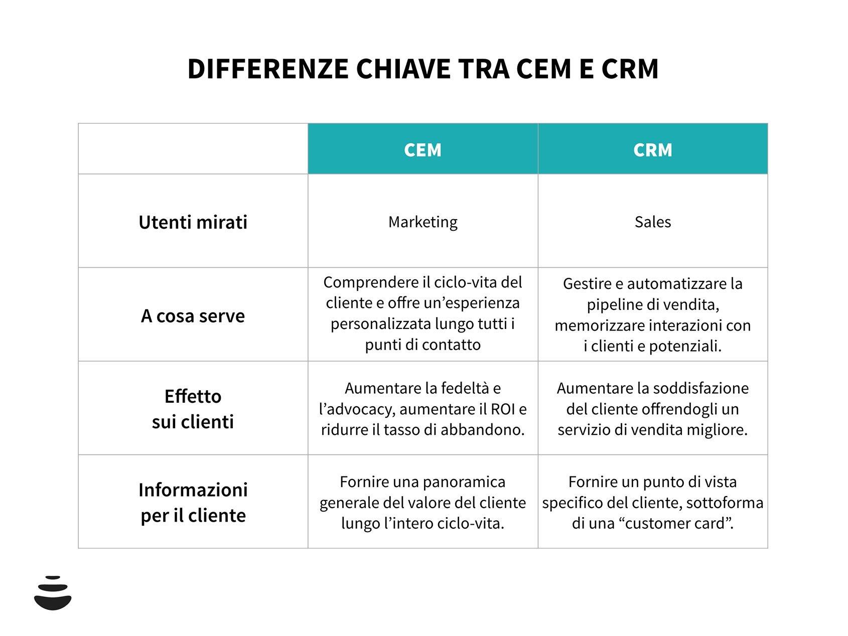 CEM e CRM differenze