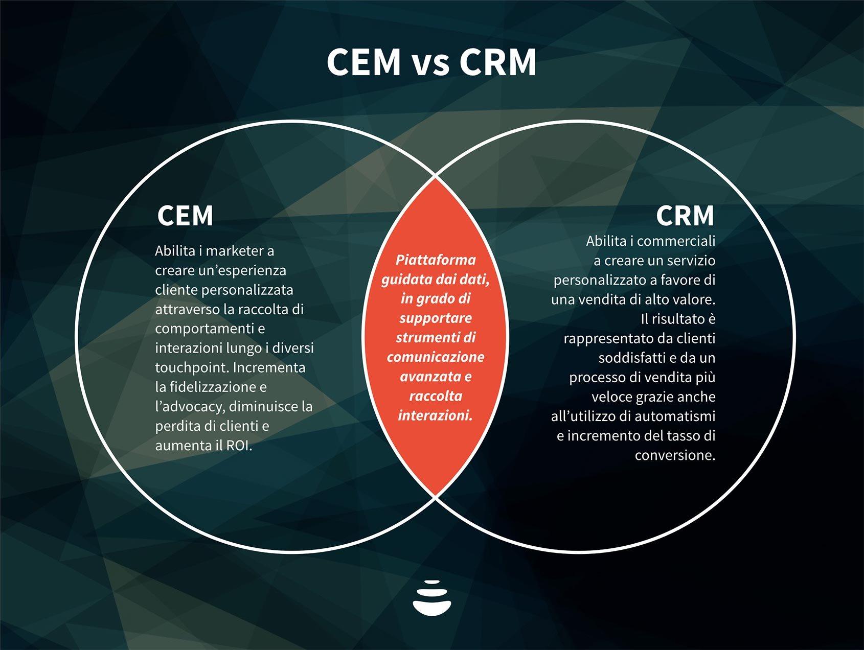 CRM vs CEM, differenze