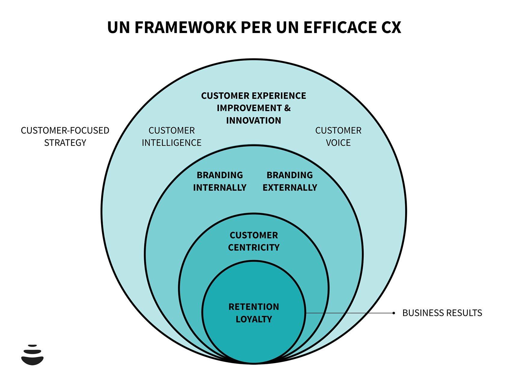 customer-experience-framework